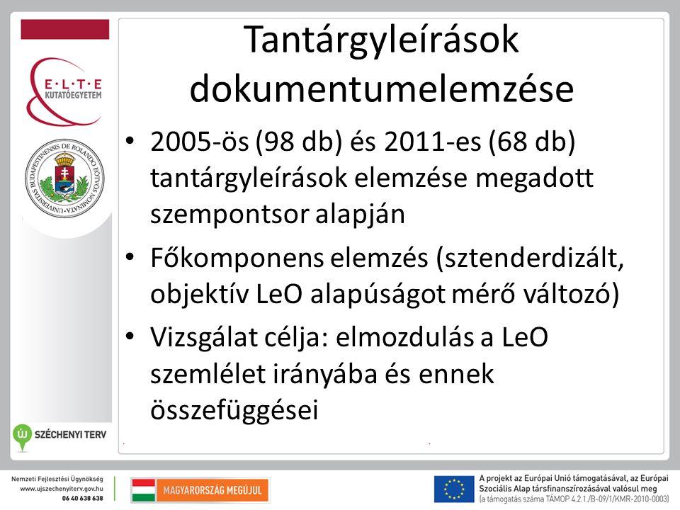 Tantárgyleírások dokumentumelemzése 2005-ös (98 db) és 2011-es (68 db) tantárgyleírások elemzése megadott szempontsor alapján Főkomponens elemzés (sztenderdizált, objektív LeO alapúságot mérő változó) Vizsgálat célja: elmozdulás a LeO szemlélet irányába és ennek összefüggései