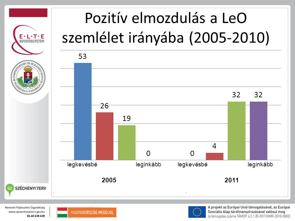 Pozitív elmozdulás a LeO szemlélet irányába (2005-2010) legkevésbé leginkább 20052011