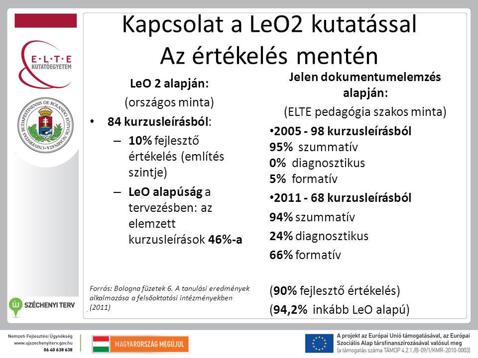 Kapcsolat a LeO2 kutatással Az értékelés mentén LeO 2 alapján: (országos minta) 84 kurzusleírásból: – 10% fejlesztő értékelés (említés szintje) – LeO alapúság a tervezésben: az elemzett kurzusleírások 46%-a Forrás: Bologna füzetek 6.
