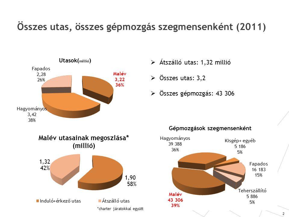 Összes utas, összes gépmozgás szegmensenként (2011) 2  Átszálló utas: 1,32 millió  Összes utas: 3,2  Összes gépmozgás: 43 306