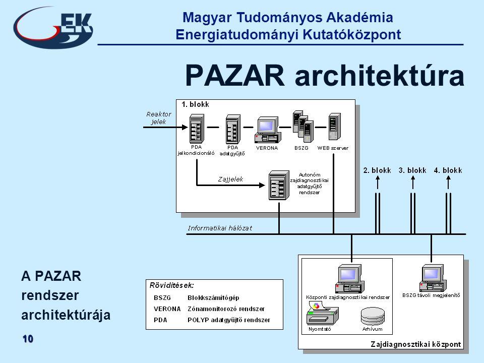 Magyar Tudományos Akadémia Energiatudományi Kutatóközpont 10 PAZAR architektúra A PAZAR rendszer architektúrája