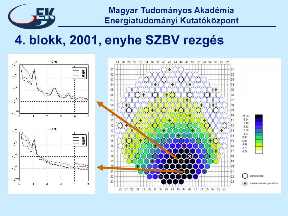 Magyar Tudományos Akadémia Energiatudományi Kutatóközpont 4. blokk, 2001, enyhe SZBV rezgés