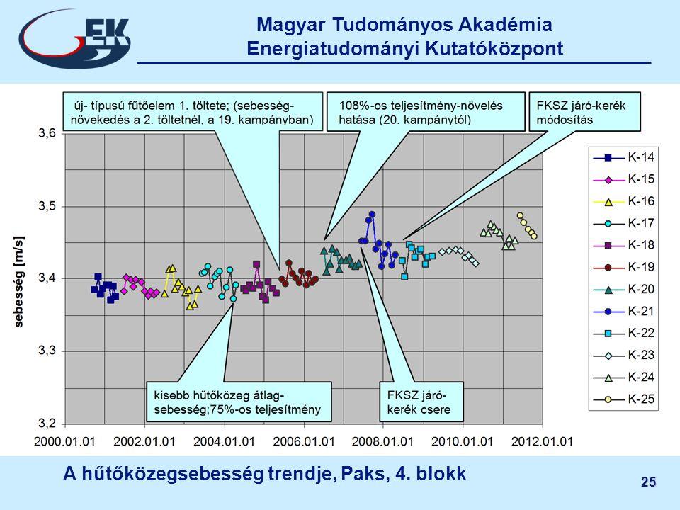 Magyar Tudományos Akadémia Energiatudományi Kutatóközpont 25 A hűtőközegsebesség trendje, Paks, 4. blokk