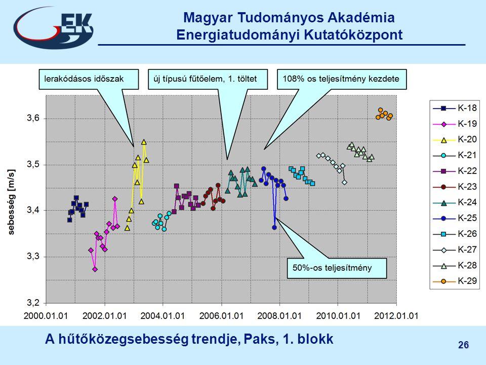 Magyar Tudományos Akadémia Energiatudományi Kutatóközpont 26 A hűtőközegsebesség trendje, Paks, 1. blokk