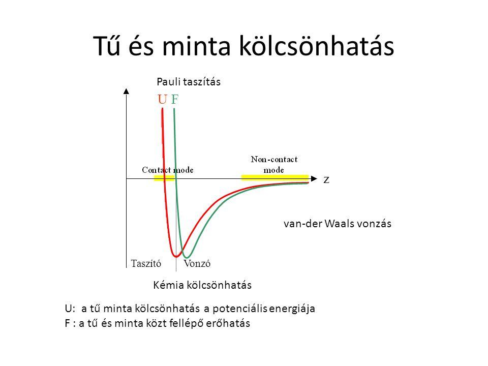 Tű és minta kölcsönhatás F U Taszító Vonzó z U: a tű minta kölcsönhatás a potenciális energiája F : a tű és minta közt fellépő erőhatás van-der Waals vonzás Pauli taszítás Kémia kölcsönhatás
