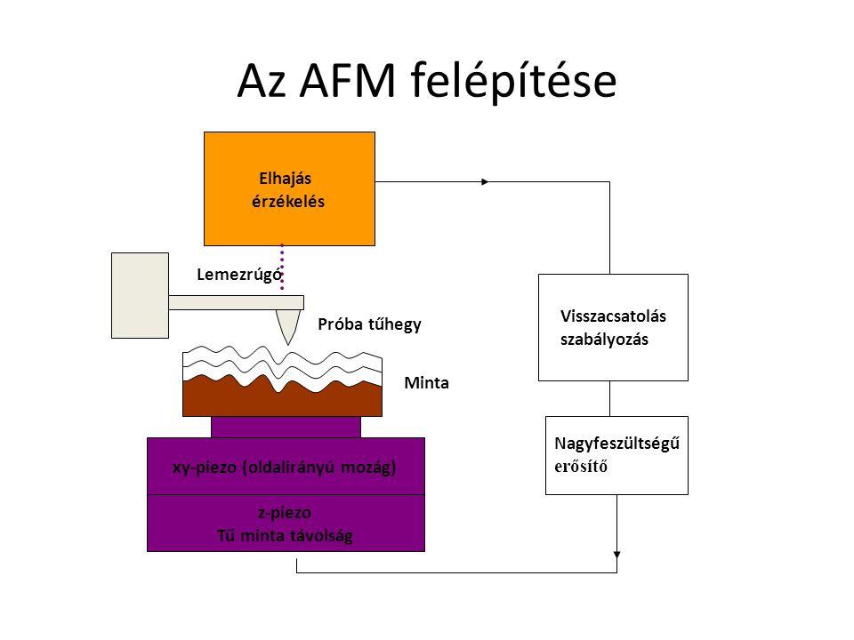 Az AFM felépítése Minta Visszacsatolás szabályozás Nagyfeszültségű erősítő xy-piezo (oldalirányú mozág) Elhajás érzékelés Próba tűhegy Lemezrúgó z-piezo Tű minta távolság