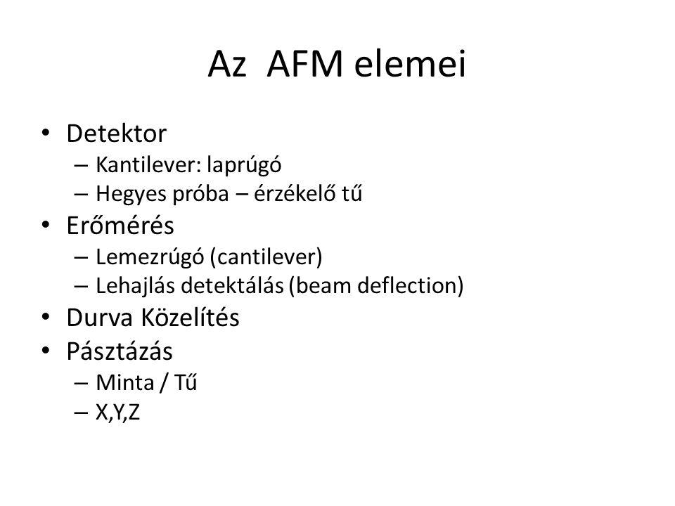 Az AFM elemei Detektor – Kantilever: laprúgó – Hegyes próba – érzékelő tű Erőmérés – Lemezrúgó (cantilever) – Lehajlás detektálás (beam deflection) Durva Közelítés Pásztázás – Minta / Tű – X,Y,Z