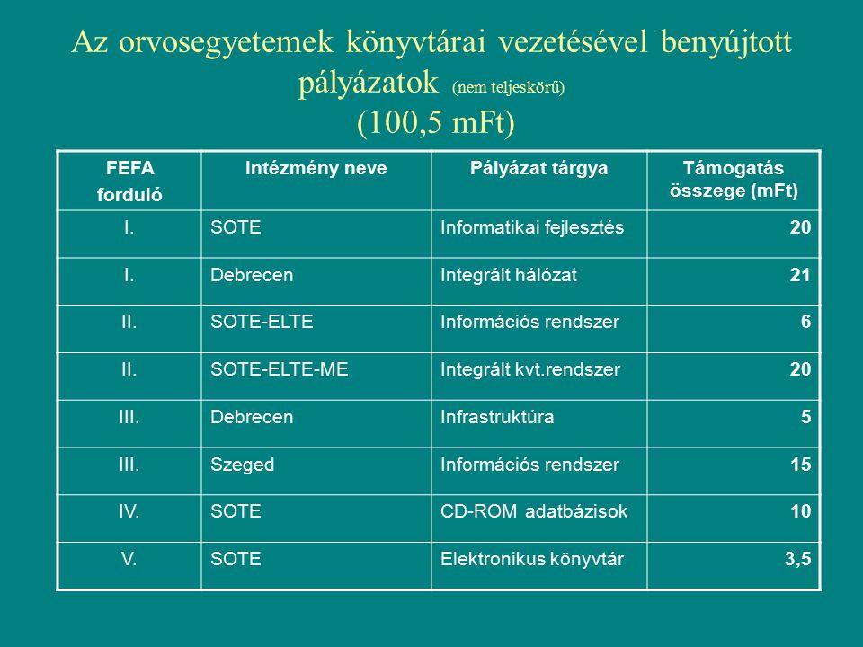 Az orvosegyetemek könyvtárai vezetésével benyújtott pályázatok (nem teljeskörű) (100,5 mFt) FEFA forduló Intézmény nevePályázat tárgyaTámogatás összege (mFt) I.SOTEInformatikai fejlesztés20 I.DebrecenIntegrált hálózat21 II.SOTE-ELTEInformációs rendszer6 II.SOTE-ELTE-MEIntegrált kvt.rendszer20 III.DebrecenInfrastruktúra5 III.SzegedInformációs rendszer15 IV.SOTECD-ROM adatbázisok10 V.SOTEElektronikus könyvtár3,5