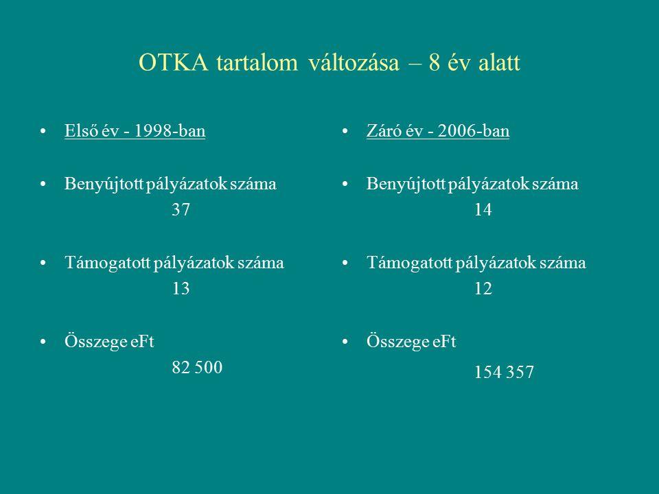OTKA tartalom változása – 8 év alatt Első év - 1998-ban Benyújtott pályázatok száma 37 Támogatott pályázatok száma 13 Összege eFt 82 500 Záró év - 2006-ban Benyújtott pályázatok száma 14 Támogatott pályázatok száma 12 Összege eFt 154 357