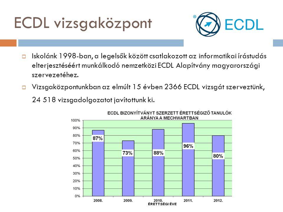 Elérhetőségeink  4025 Debrecen Széchenyi u.58. Igazgató: Dr.