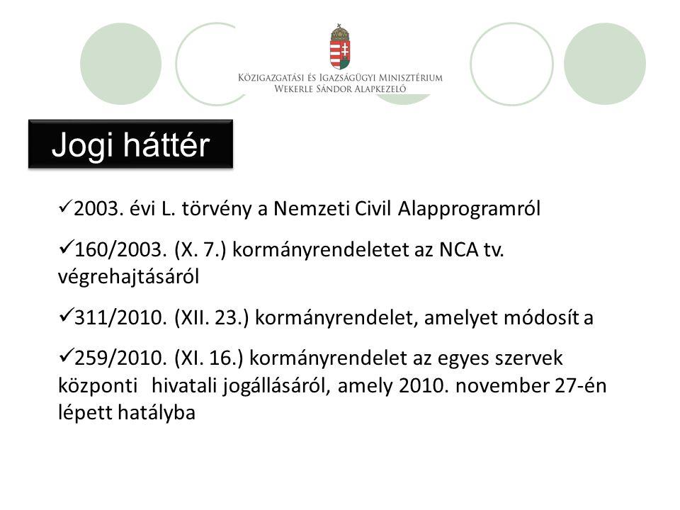 Jogi háttér 2003. évi L. törvény a Nemzeti Civil Alapprogramról 160/2003.