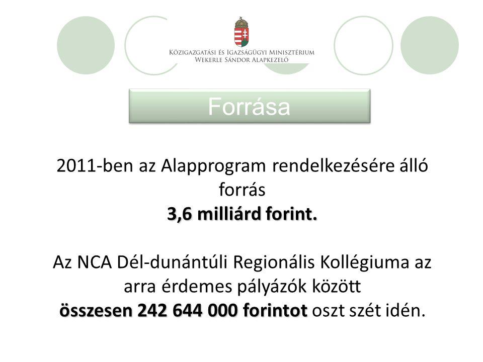 Forrása 2011-ben az Alapprogram rendelkezésére álló forrás 3,6 milliárd forint.