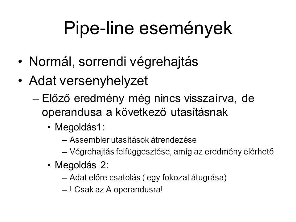 Pipe-line események Normál, sorrendi végrehajtás Adat versenyhelyzet –Előző eredmény még nincs visszaírva, de operandusa a következő utasításnak Megol