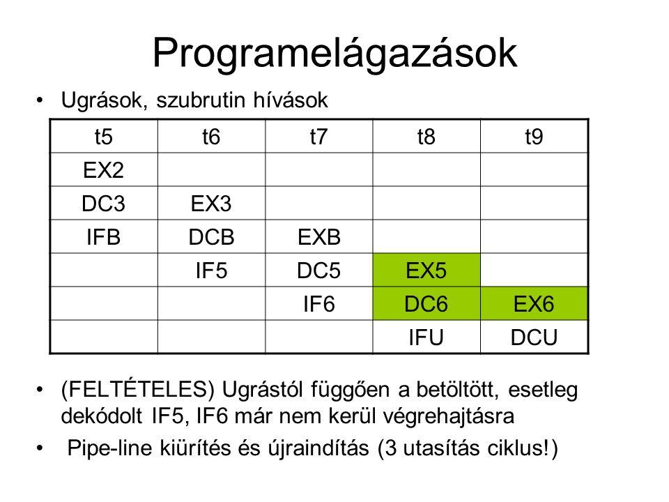 Programelágazások Ugrások, szubrutin hívások (FELTÉTELES) Ugrástól függően a betöltött, esetleg dekódolt IF5, IF6 már nem kerül végrehajtásra Pipe-lin