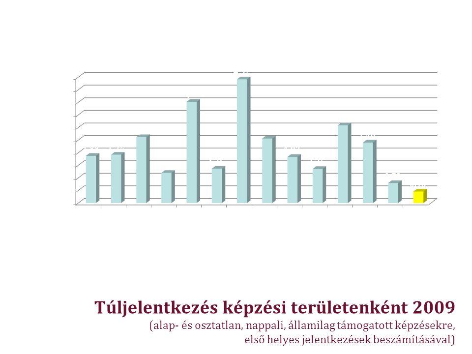 Túljelentkezés képzési területenként 2009 (alap- és osztatlan, nappali, államilag támogatott képzésekre, első helyes jelentkezések beszámításával)