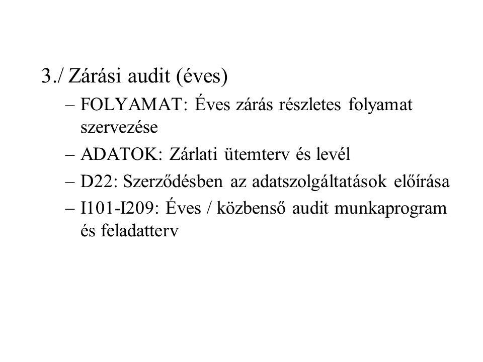 3./ Zárási audit (éves) –FOLYAMAT: Éves zárás részletes folyamat szervezése –ADATOK: Zárlati ütemterv és levél –D22: Szerződésben az adatszolgáltatások előírása –I101-I209: Éves / közbenső audit munkaprogram és feladatterv