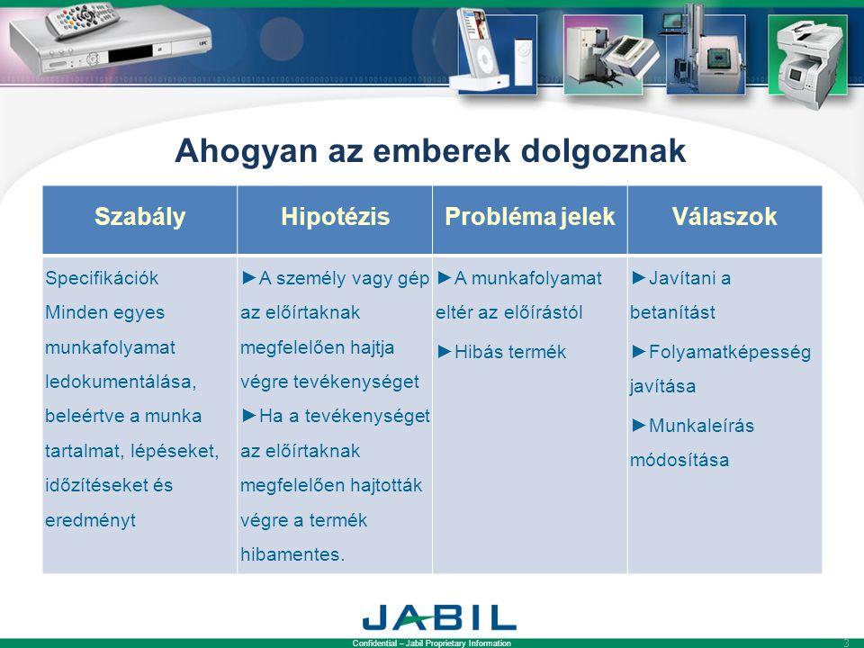 Confidential – Jabil Proprietary Information 3 Ahogyan az emberek dolgoznak SzabályHipotézisProbléma jelekVálaszok Specifikációk Minden egyes munkafolyamat ledokumentálása, beleértve a munka tartalmat, lépéseket, időzítéseket és eredményt ►A személy vagy gép az előírtaknak megfelelően hajtja végre tevékenységet ►Ha a tevékenységet az előírtaknak megfelelően hajtották végre a termék hibamentes.