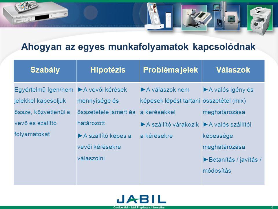 Confidential – Jabil Proprietary Information 4 Ahogyan az egyes munkafolyamatok kapcsolódnak SzabályHipotézisProbléma jelekVálaszok Egyértelmű Igen/nem jelekkel kapcsoljuk össze, közvetlenül a vevő és szállító folyamatokat ►A vevői kérések mennyisége és összetétele ismert és határozott ►A szállító képes a vevői kérésekre válaszolni ►A válaszok nem képesek lépést tartani a kérésekkel ►A szállító várakozik a kérésekre ►A valós igény és összetétel (mix) meghatározása ►A valós szállítói képessége meghatározása ►Betanítás / javítás / módosítás