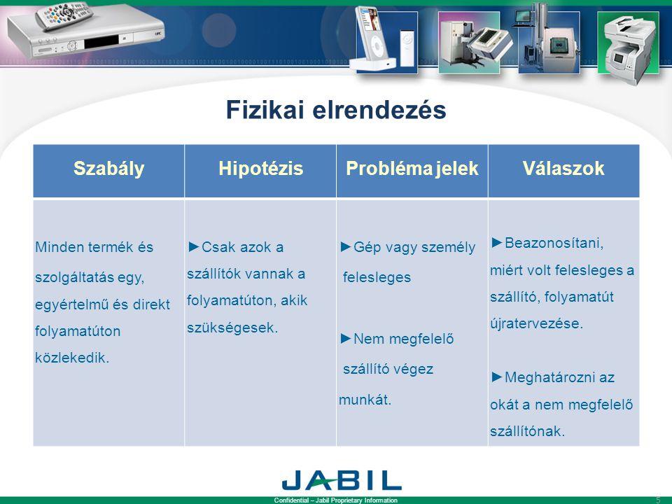 Confidential – Jabil Proprietary Information 5 Fizikai elrendezés SzabályHipotézisProbléma jelekVálaszok Minden termék és szolgáltatás egy, egyértelmű és direkt folyamatúton közlekedik.