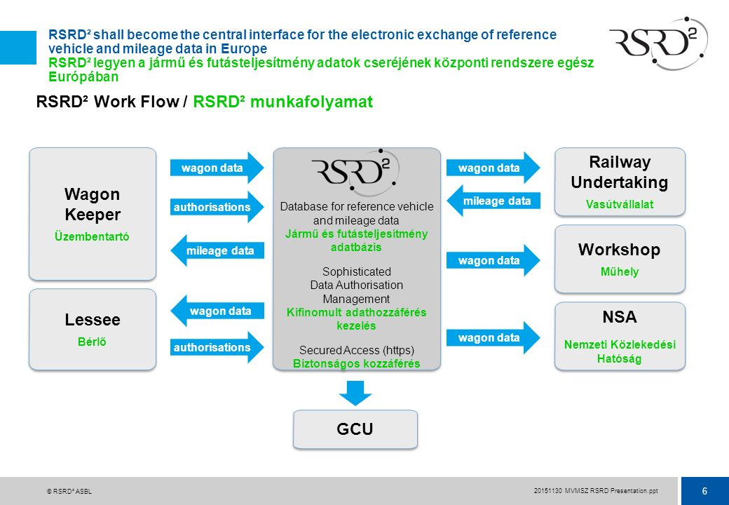 6 20151130 MVMSZ RSRD Presentation.ppt © RSRD² ASBL RSRD² shall become the central interface for the electronic exchange of reference vehicle and mile