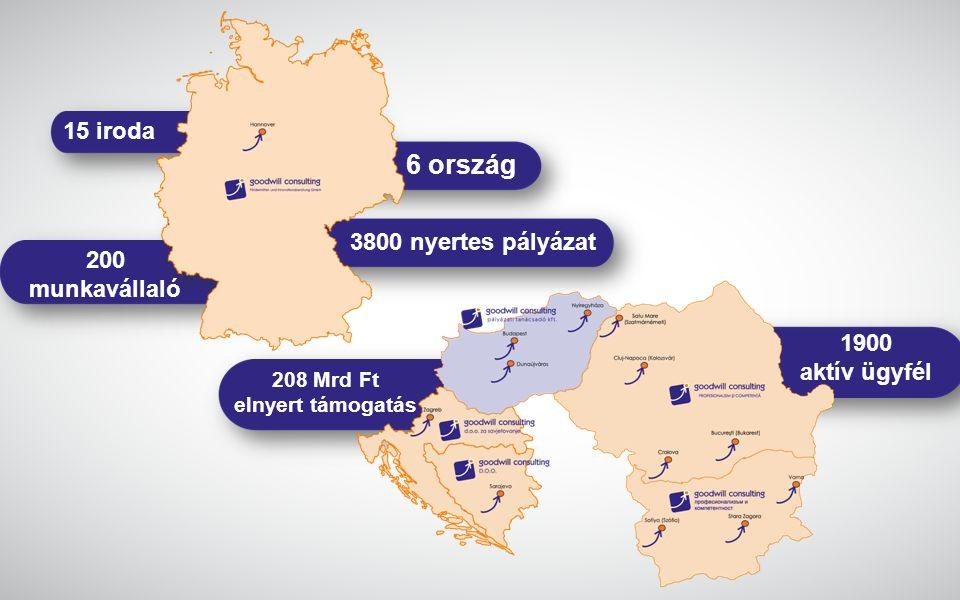 15 iroda 200 munkavállaló 208 Mrd Ft elnyert támogatás 6 ország 3800 nyertes pályázat 1900 aktív ügyfél