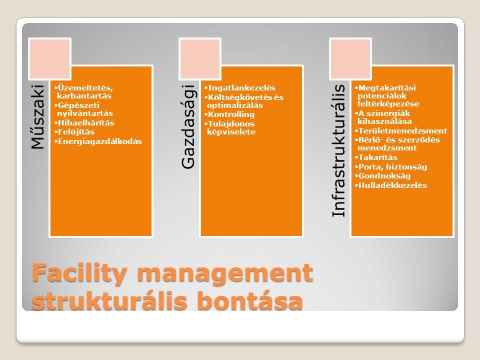 Facility management strukturális bontása Műszaki Üzemeltetés, karbantartás Gépészeti nyilvántartás Hibaelhárítás Felújítás Energiagazdálkodás Gazdasági Ingatlankezelés Költségkövetés és optimalizálás Kontrolling Tulajdonos képviselete Infrastrukturális Megtakarítási potenciálok feltérképezése A szinergiák kihasználása Területmenedzsment Bérlő- és szerződés menedzsment Takarítás Porta, biztonság Gondnokság Hulladékkezelés