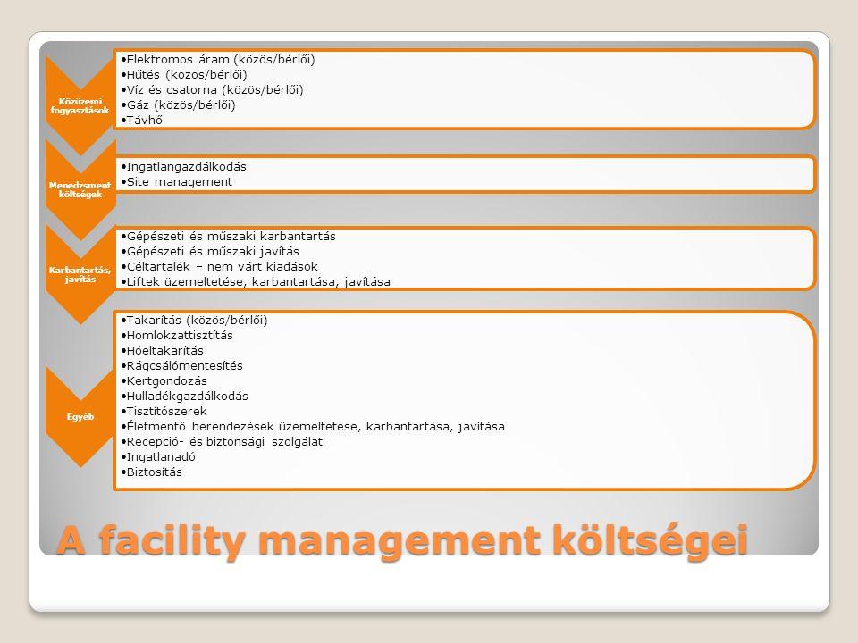 A facility management költségei Közüzemi fogyasztások Elektromos áram (közös/bérlői) Hűtés (közös/bérlői) Víz és csatorna (közös/bérlői) Gáz (közös/bérlői) Távhő Menedzsment költségek Ingatlangazdálkodás Site management Karbantartás, javítás Gépészeti és műszaki karbantartás Gépészeti és műszaki javítás Céltartalék – nem várt kiadások Liftek üzemeltetése, karbantartása, javítása Egyéb Takarítás (közös/bérlői) Homlokzattisztítás Hóeltakarítás Rágcsálómentesítés Kertgondozás Hulladékgazdálkodás Tisztítószerek Életmentő berendezések üzemeltetése, karbantartása, javítása Recepció- és biztonsági szolgálat Ingatlanadó Biztosítás
