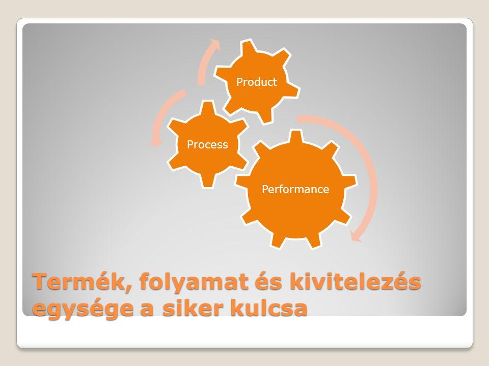 Termék, folyamat és kivitelezés egysége a siker kulcsa Performance Process Product