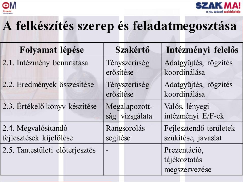 7 Folyamat lépéseSzakértőIntézményi felelős 2.1. Intézmény bemutatásaTényszerűség erősítése Adatgyűjtés, rögzítés koordinálása 2.2. Eredmények összesí