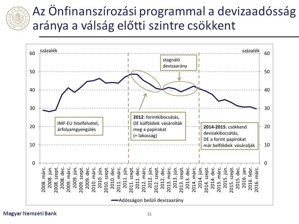 Az Önfinanszírozási programmal a devizaadósság aránya a válság előtti szintre csökkent Magyar Nemzeti Bank 11