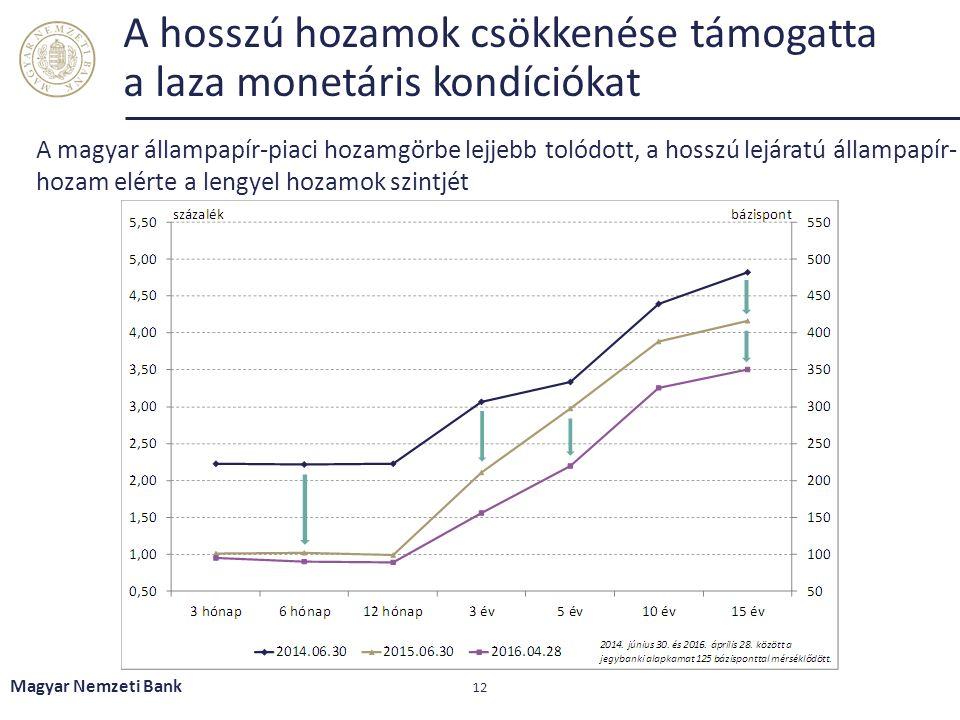 A hosszú hozamok csökkenése támogatta a laza monetáris kondíciókat Magyar Nemzeti Bank 12 A magyar állampapír-piaci hozamgörbe lejjebb tolódott, a hos
