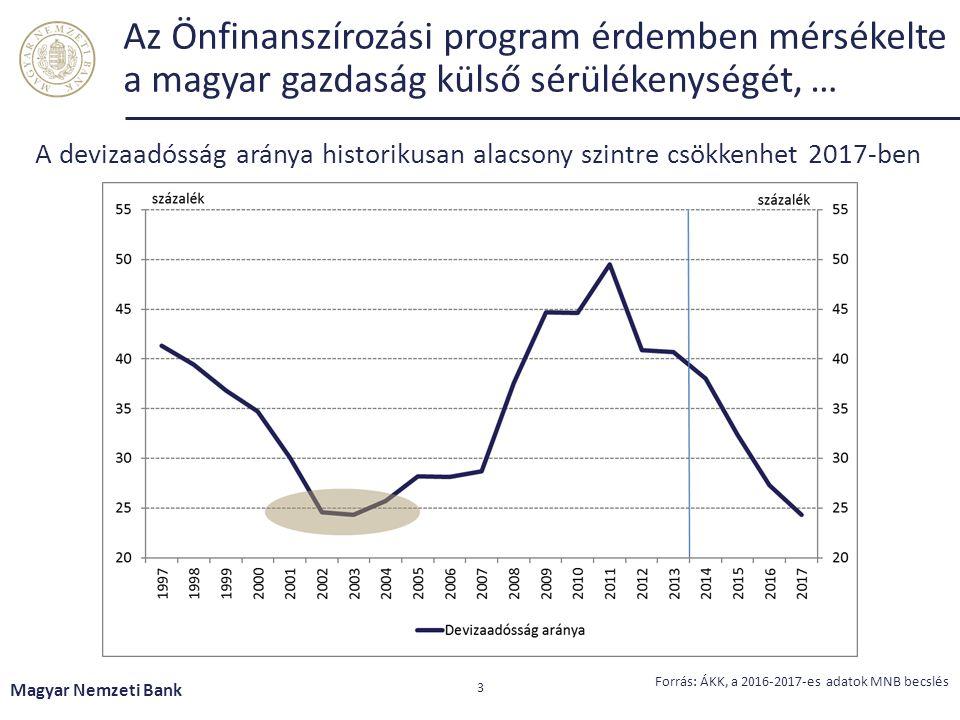 Az Önfinanszírozási program érdemben mérsékelte a magyar gazdaság külső sérülékenységét, … Magyar Nemzeti Bank 3 A devizaadósság aránya historikusan alacsony szintre csökkenhet 2017-ben Forrás: ÁKK, a 2016-2017-es adatok MNB becslés