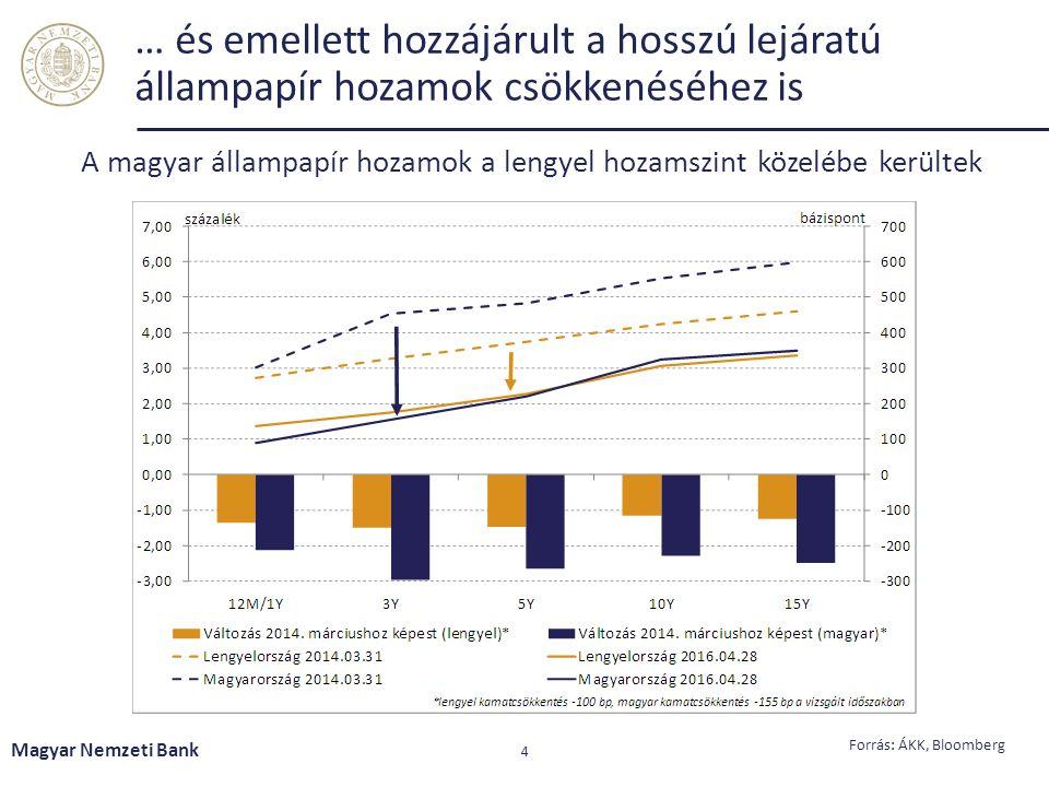 … és emellett hozzájárult a hosszú lejáratú állampapír hozamok csökkenéséhez is Magyar Nemzeti Bank 4 A magyar állampapír hozamok a lengyel hozamszint közelébe kerültek Forrás: ÁKK, Bloomberg