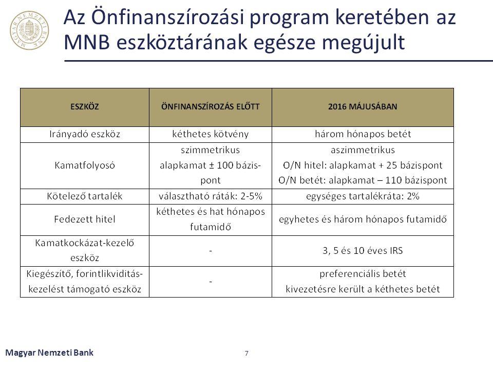 Az Önfinanszírozási program keretében az MNB eszköztárának egésze megújult Magyar Nemzeti Bank 7