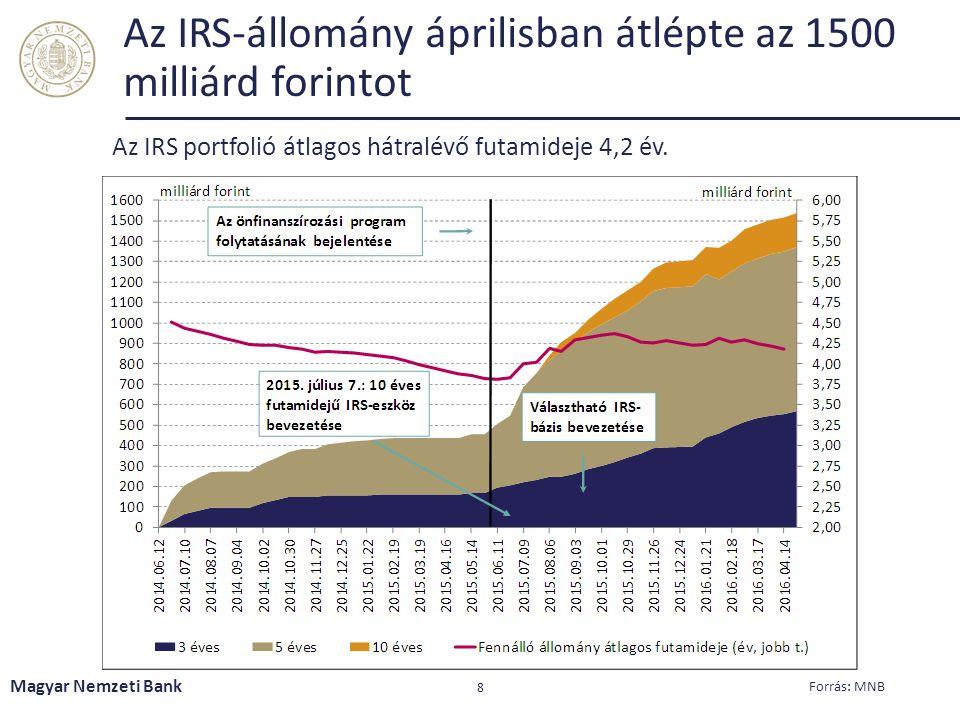 A banki finanszírozás növekvő aránya révén csökkent a külső forrásokra való ráutaltság A bankok államadósságon belüli részesedése 15 százalékról 27 százalékra emelkedett Magyar Nemzeti Bank 9 Forrás: ÁKK, MNB (felügyeleti mérleg)