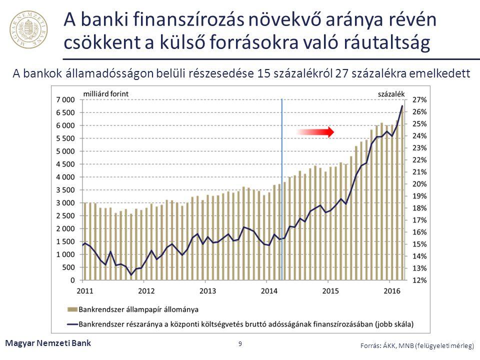A banki finanszírozás növekvő aránya révén csökkent a külső forrásokra való ráutaltság A bankok államadósságon belüli részesedése 15 százalékról 27 sz