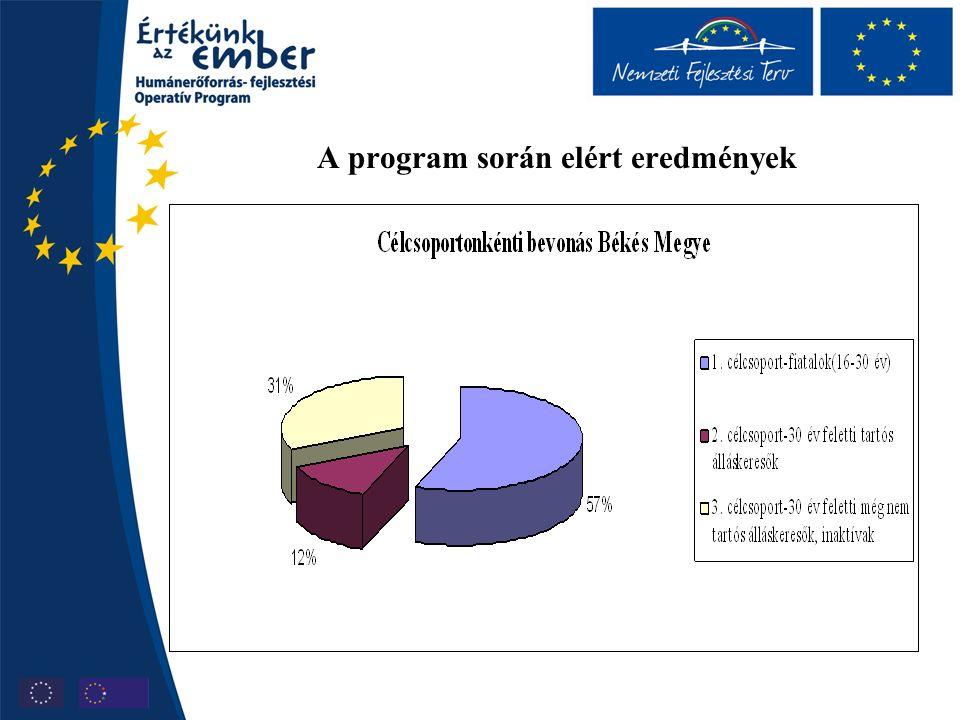 A program során elért eredmények