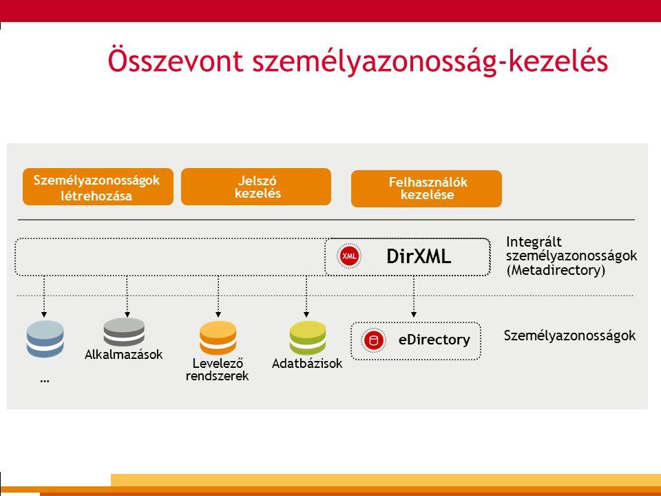 2004.november 15 10 Összevont személyazonosság-kezelés DirXML eDirectory Adatbázisok Levelező rendszerek Alkalmazások … Személyazonosságok Integrált személyazonosságok (Metadirectory) Személyazonosságok létrehozása Jelszó kezelés Felhasználók kezelése