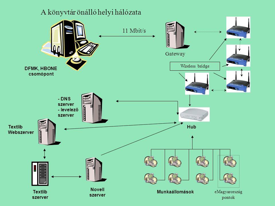 Munkaállomások Textlib Webszerver Textlib szerver Novell szerver - DNS szerver - levelező szerver Hub DFMK, HBONE csomópont Wireless bridge Gateway 11