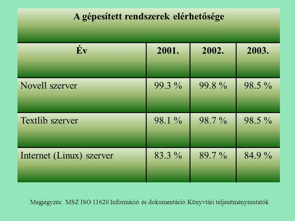 A gépesített rendszerek elérhetősége Év2001.2002.2003. Novell szerver99.3 %99.8 %98.5 % Textlib szerver98.1 %98.7 %98.5 % Internet (Linux) szerver83.3