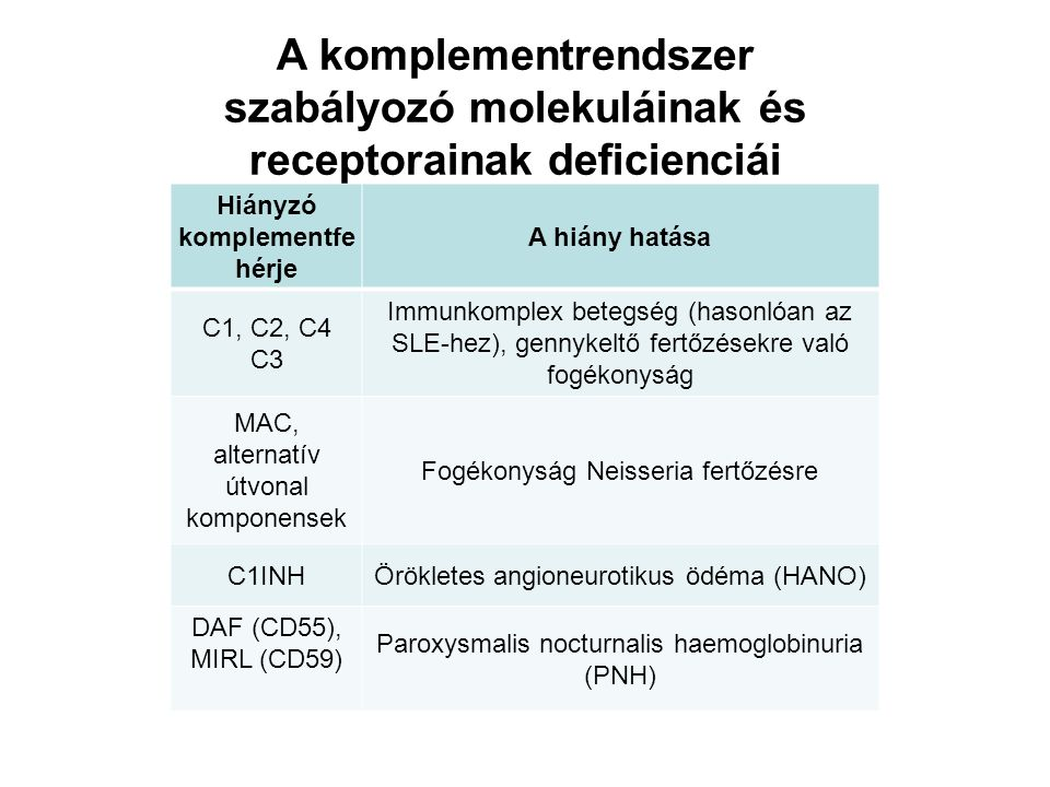 Hiányzó komplementfe hérje A hiány hatása C1, C2, C4 C3 Immunkomplex betegség (hasonlóan az SLE-hez), gennykeltő fertőzésekre való fogékonyság MAC, alternatív útvonal komponensek Fogékonyság Neisseria fertőzésre C1INHÖrökletes angioneurotikus ödéma (HANO) DAF (CD55), MIRL (CD59) Paroxysmalis nocturnalis haemoglobinuria (PNH) A komplementrendszer szabályozó molekuláinak és receptorainak deficienciái