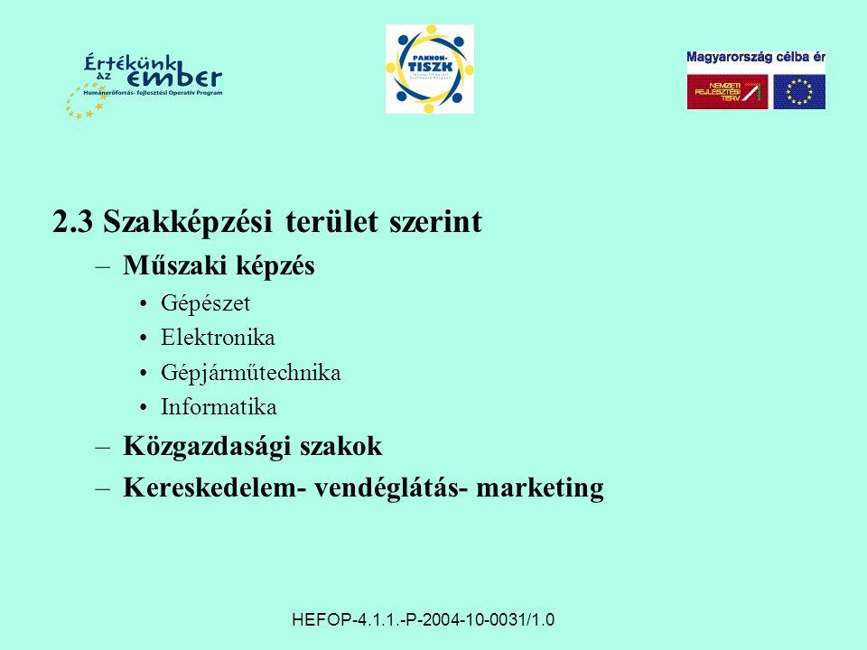 2.3 Szakképzési terület szerint –Műszaki képzés Gépészet Elektronika Gépjárműtechnika Informatika –Közgazdasági szakok –Kereskedelem- vendéglátás- marketing HEFOP-4.1.1.-P-2004-10-0031/1.0