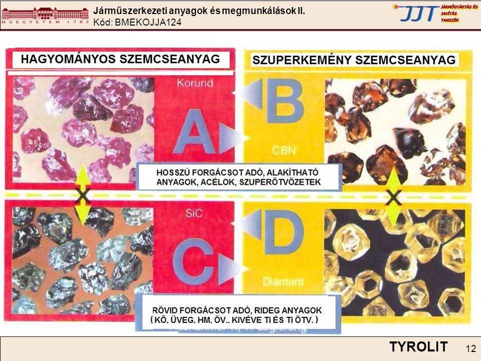 Járműszerkezeti anyagok és megmunkálások II. Kód: BMEKOJJA124 12 TYROLIT