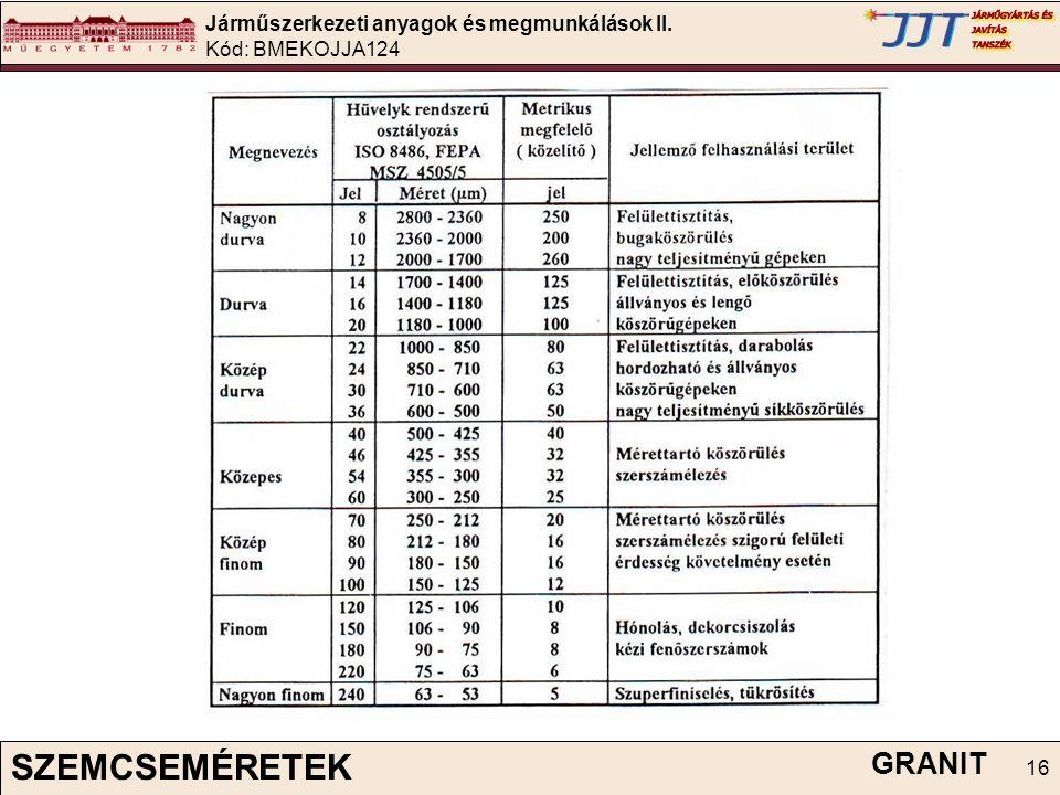 Járműszerkezeti anyagok és megmunkálások II. Kód: BMEKOJJA124 16 SZEMCSEMÉRETEK GRANIT