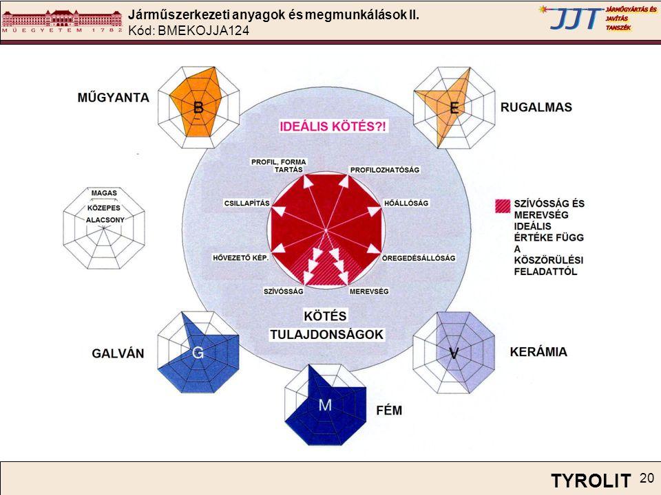 Járműszerkezeti anyagok és megmunkálások II. Kód: BMEKOJJA124 20 TYROLIT