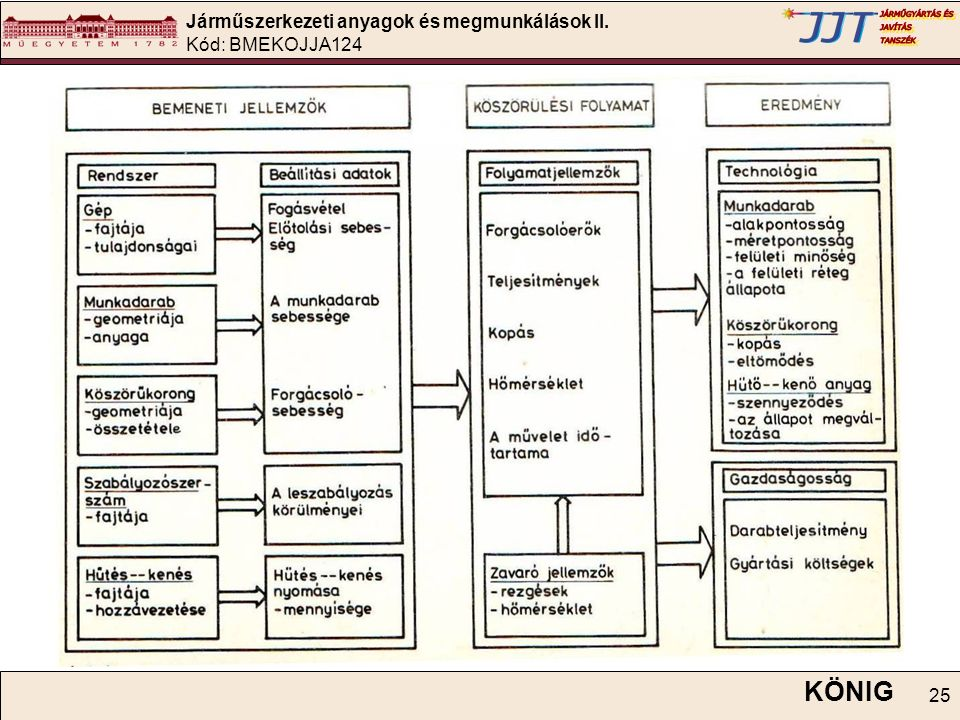 Járműszerkezeti anyagok és megmunkálások II. Kód: BMEKOJJA124 25 KÖNIG