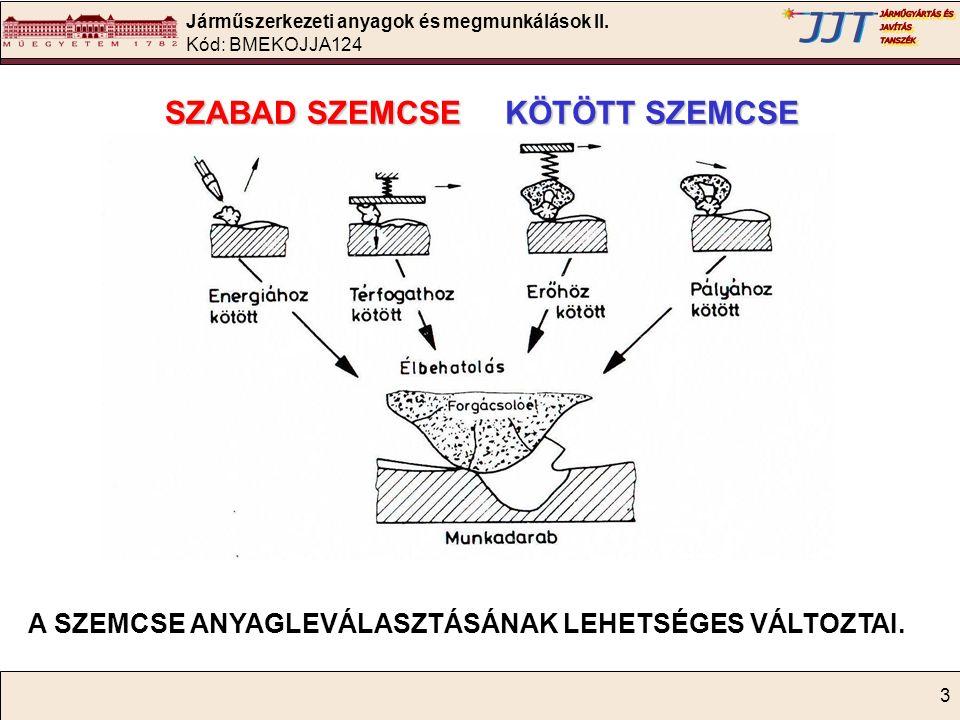 Járműszerkezeti anyagok és megmunkálások II. Kód: BMEKOJJA124 64