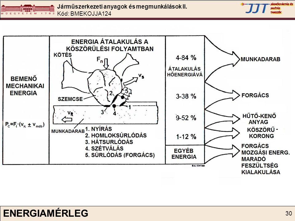 Járműszerkezeti anyagok és megmunkálások II. Kód: BMEKOJJA124 30 ENERGIAMÉRLEG