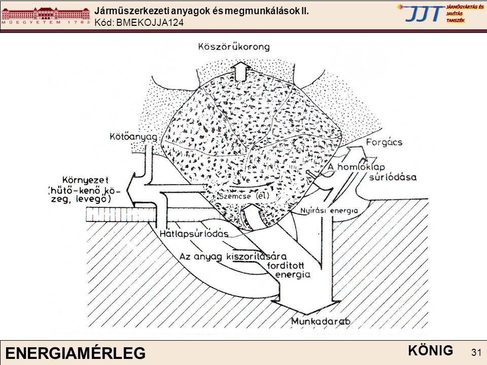 Járműszerkezeti anyagok és megmunkálások II. Kód: BMEKOJJA124 31 KÖNIG ENERGIAMÉRLEG