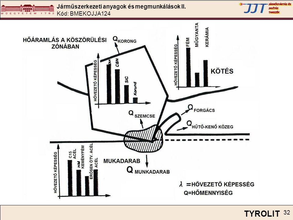 Járműszerkezeti anyagok és megmunkálások II. Kód: BMEKOJJA124 32 TYROLIT